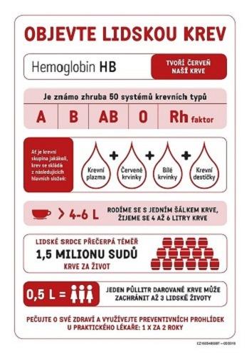 Infografika_Objevte_lidskou_krev