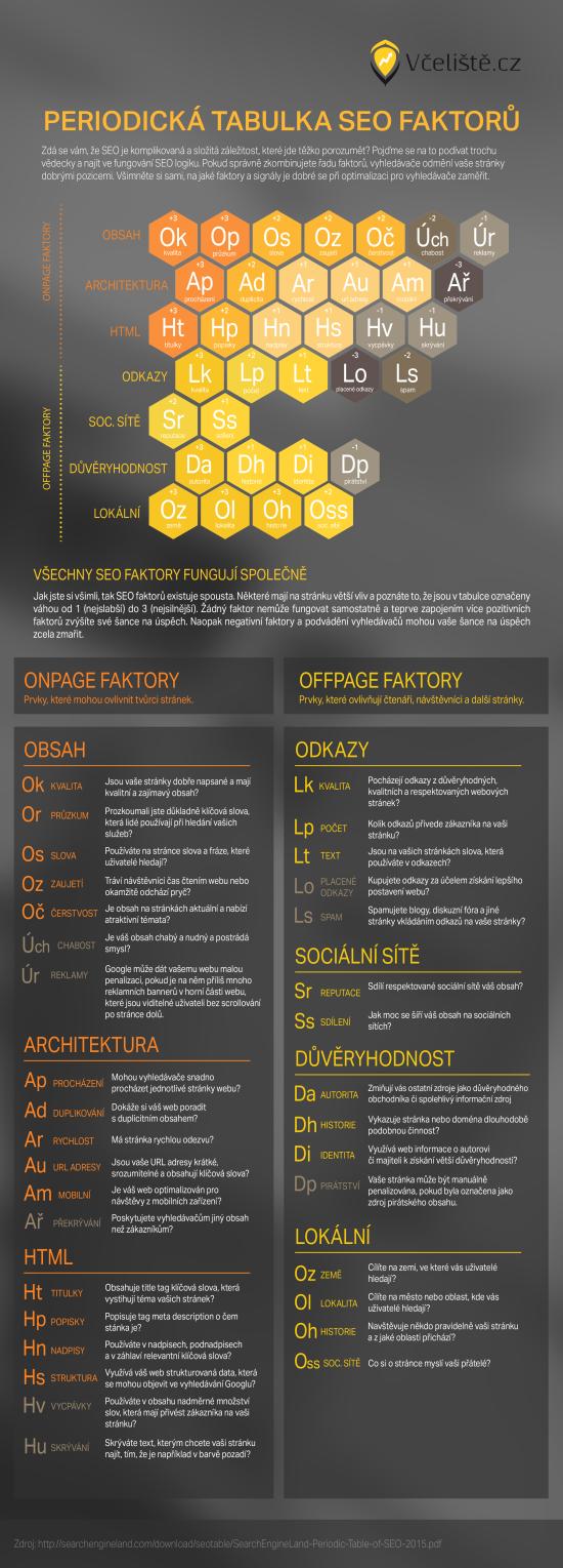 seo prvky infografika